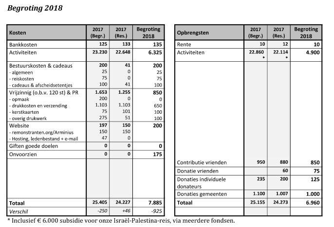 Begroting Arminius 2018